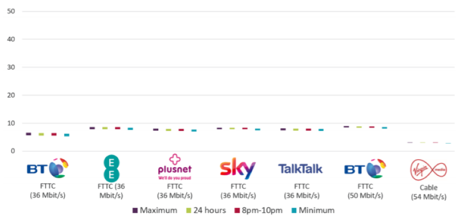 Now TV broadband comparison for upload speed