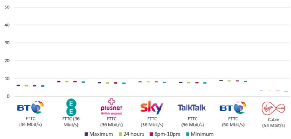 Now TV broadband comparison for upload speed