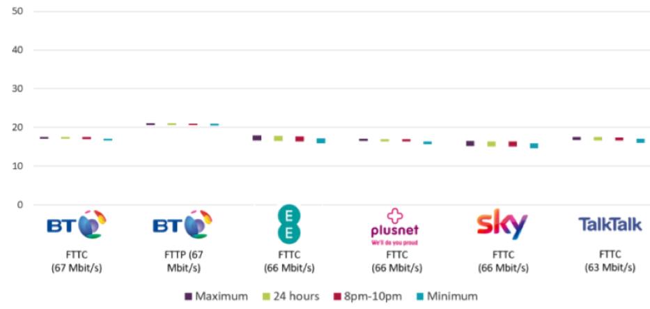 Now tv broadband upload speed