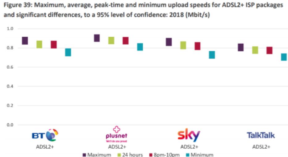 Plusnet Upload Speeds