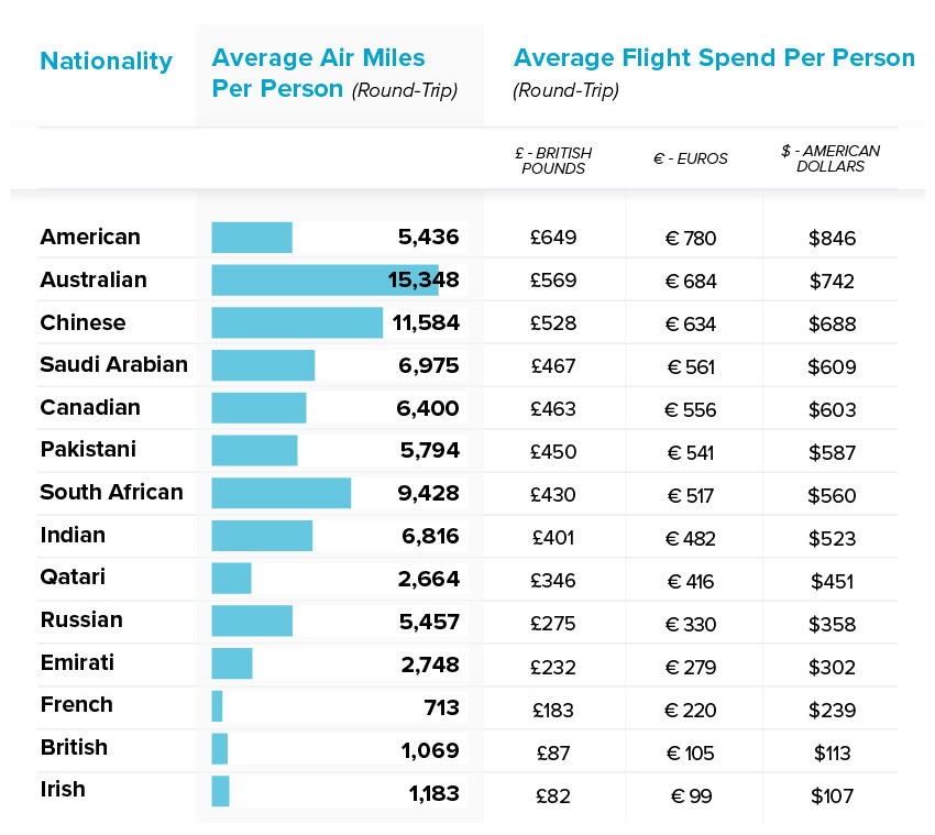 average-flight-spend-by-nationality-table